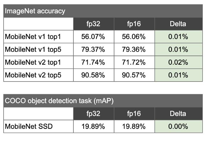 TensorFlow模型优化工具:float16量化,模型大小轻轻松松减少
