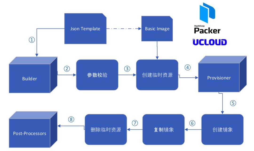 镜像即代码:使用Packer 实现自动化构建镜像| 码农俱乐部- 程序